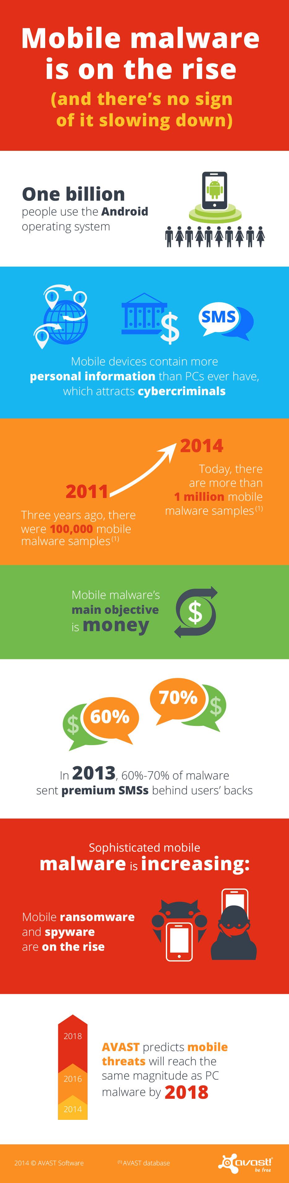 AVAST Mobile Malware infographic