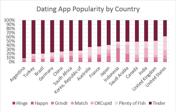Country dating apps