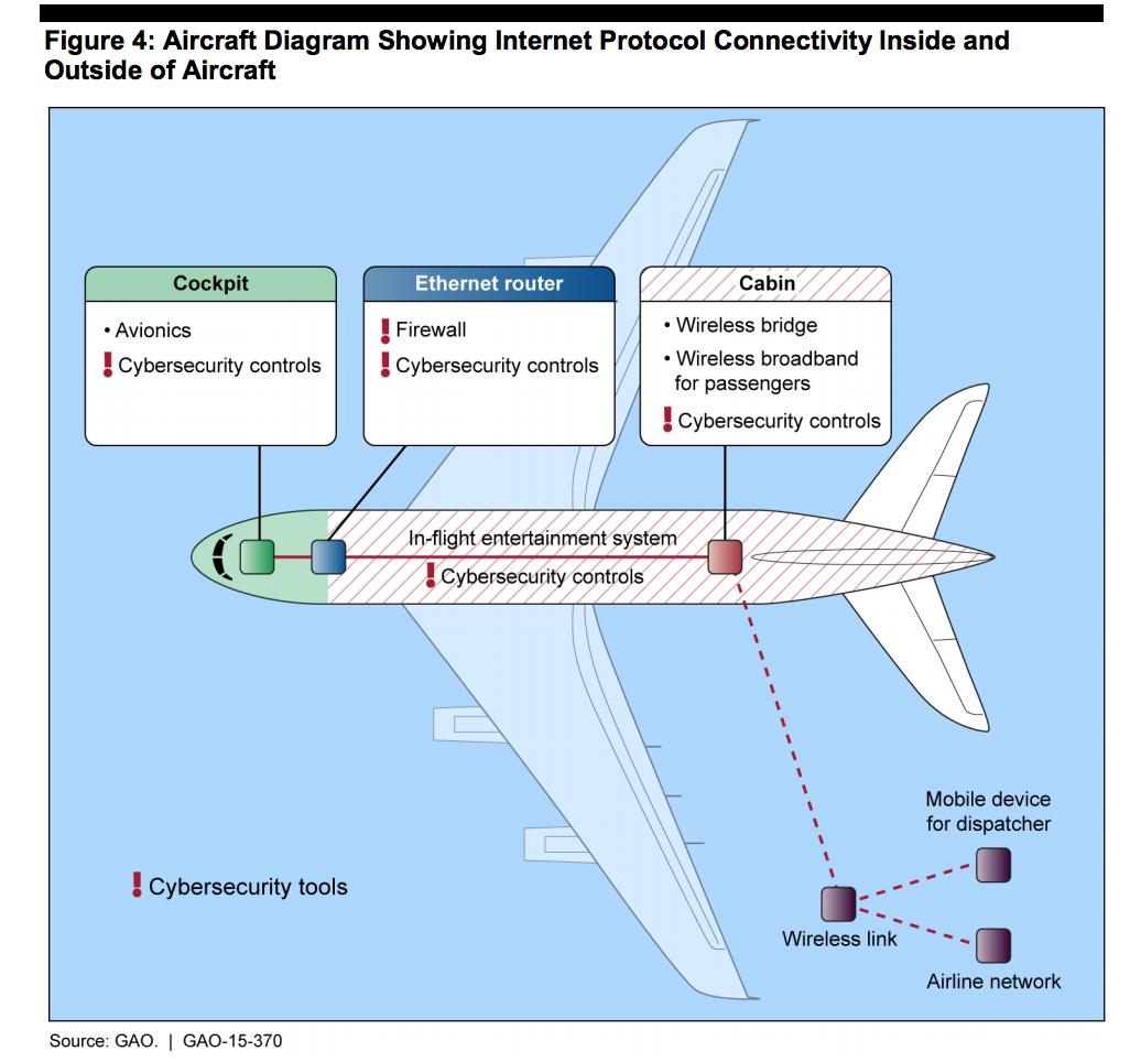 Plane Wi-Fi