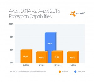 New version of Avast has superior detection than older versions