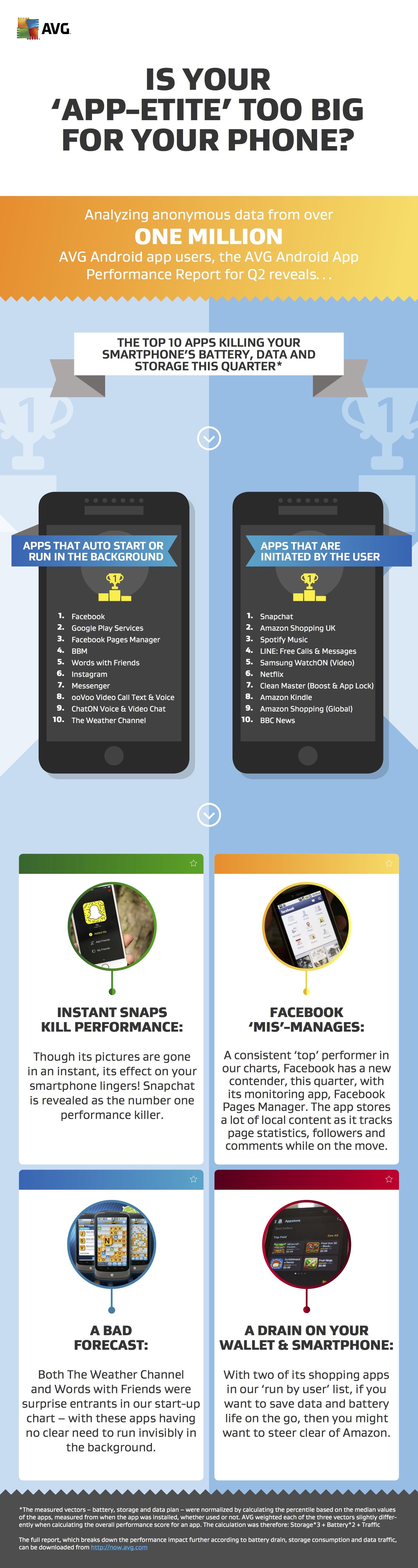 AVG App Reprort Infographic Q2 2015